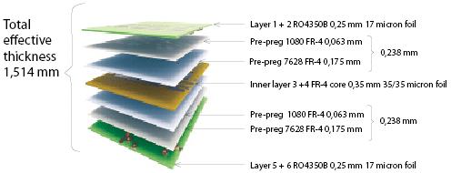 Pleasant Multilayer Pcb Board Laminate Structure Design Principle Wiring Database Heeveyuccorg